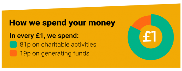 How we spend your money